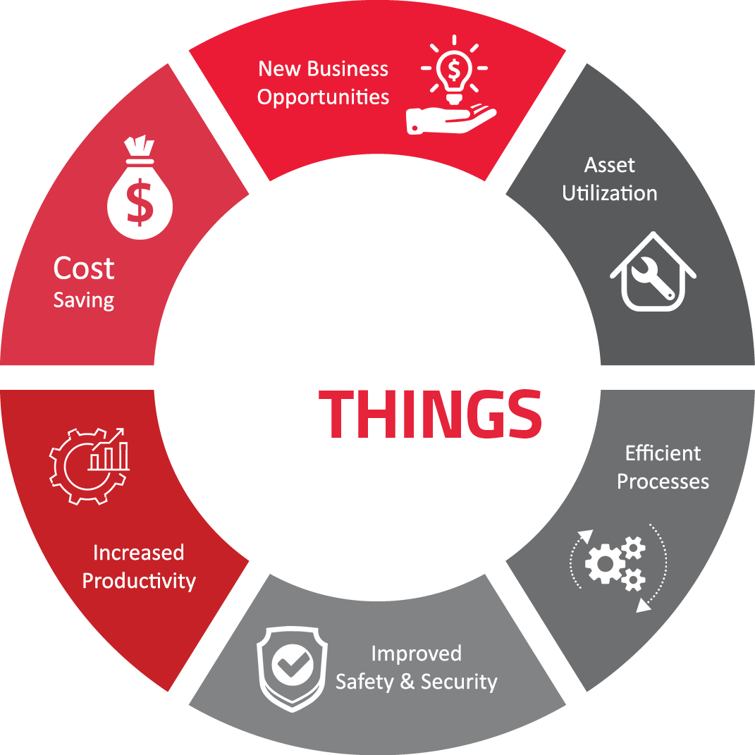 Why You Should Go to Internet of Things